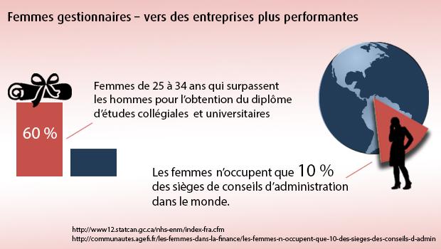 les femmes n'occupent que 10 % des sièges de conseils d'administration dans le monde.  •25 à 34 ans, les femmes surpassent les hommes pour l'obtention du diplôme d'études collégiales  et universitaires , dans une proportion de presque 60 %.